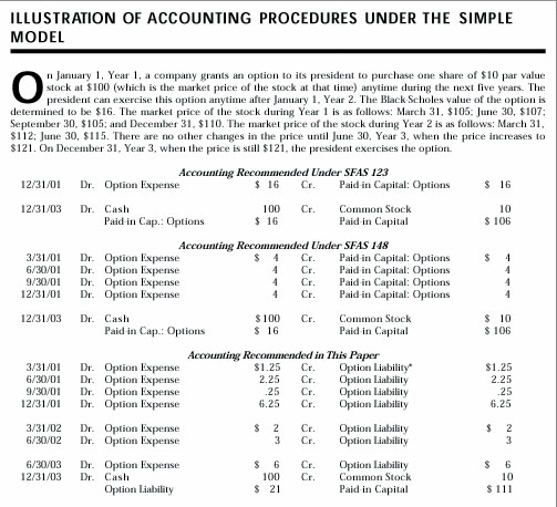 Fasb accounting for stock options